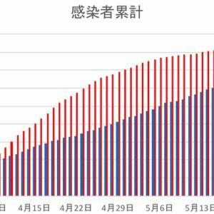 日本とフィリピンの感染者数の比較(5月28日)