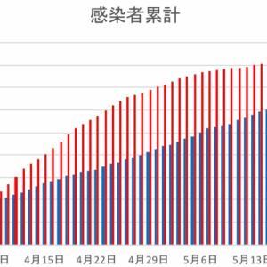 日本とフィリピンの感染者数の比較(5月29日)
