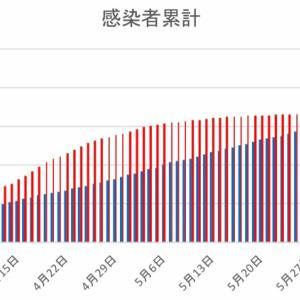 日本とフィリピンの感染者数の比較(6月9日)