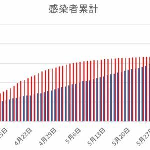 日本とフィリピンの感染者数の比較(6月10日)