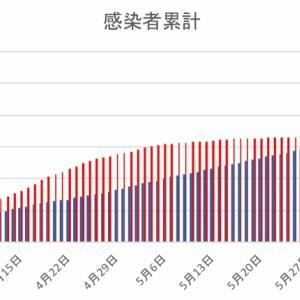 日本とフィリピンの感染者数の比較(6月11日)