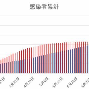 日本とフィリピンの感染者数の比較(6月12日)