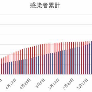 日本とフィリピンの感染者数の比較(6月13日)