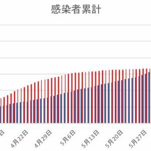 日本とフィリピンの感染者数の比較(6月14日)