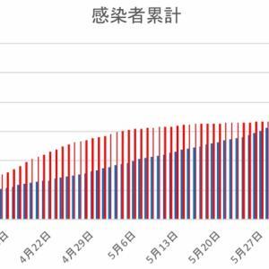 日本とフィリピンの感染者数の比較(6月15日)