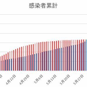 日本とフィリピンの感染者数の比較