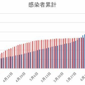日本とフィリピンの感染者数の比較(6月17日)