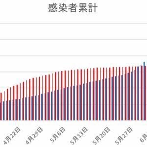日本とフィリピンの感染者数の比較(6月18日)