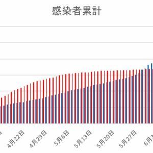 日本とフィリピンの感染者数の比較(6月19日)