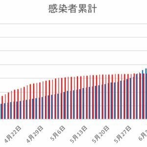 日本とフィリピンの感染者数の比較(6月20日)