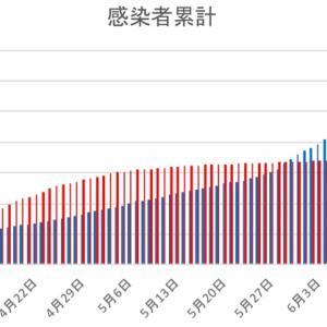 日本とフィリピンの感染者数の比較(6月21日)