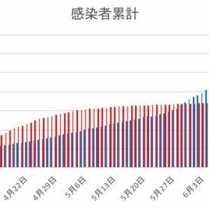 日本とフィリピンの感染者数の比較(6月22日)