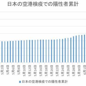 日本の空港検疫での陽性者数(6月22日まで)