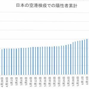 日本の空港検疫での陽性者数(6月23日まで)