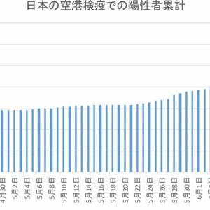 日本の空港検疫での陽性者数(6月24日まで)