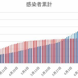 日本とフィリピンの感染者数の比較(6月25日)