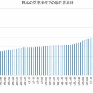 日本の空港検疫での陽性者数(7月1日まで)