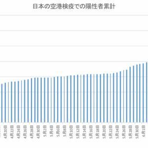 日本の空港検疫での陽性者数(7月2日まで)