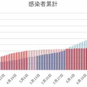 日本とフィリピンの感染者数の比較(7月3日)