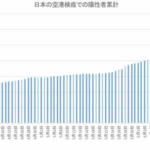 日本の空港検疫での陽性者数(7月3日まで)