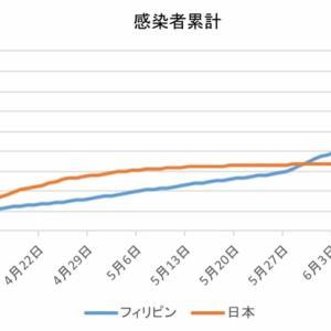 日本とフィリピンの感染者数の比較(7月4日)