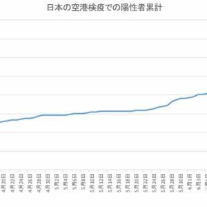 日本の空港検疫での陽性者数(7月4日まで)