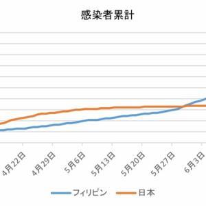 日本とフィリピンの感染者数の比較(7月5日)
