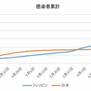 日本とフィリピンの感染者数の比較(7月9日)