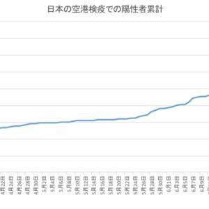 日本の空港検疫での陽性者数(7月12日発表分まで)