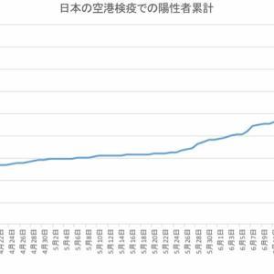 日本の空港検疫での陽性者数(7月13日発表分まで)
