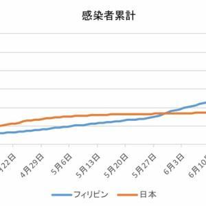 日本とフィリピンの感染者数の比較(7月13日)