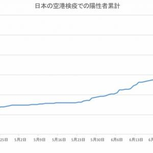 日本の空港検疫での陽性者数(7月25日発表分まで)