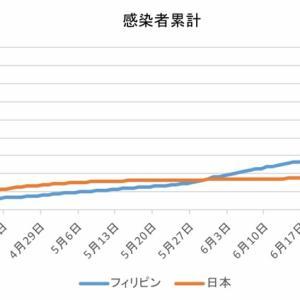 日本とフィリピンの感染者数の比較(7月25日)