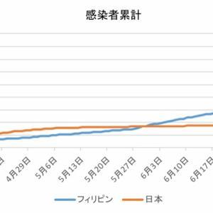 日本とフィリピンの感染者数の比較(7月26日)