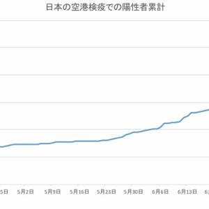 日本の空港検疫での陽性者数(7月27日発表分まで)