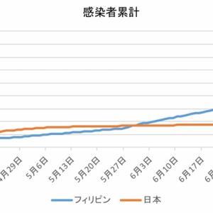 日本とフィリピンの感染者数の比較(7月27日)