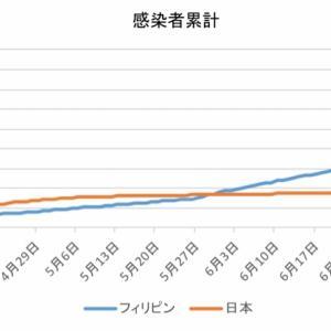 日本とフィリピンの感染者数の比較(7月28日)