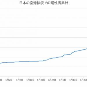 日本の空港検疫での陽性者数(7月29日発表分まで)