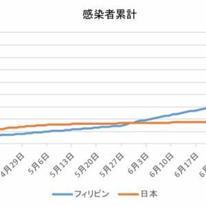 日本とフィリピンの感染者数の比較(7月29日)