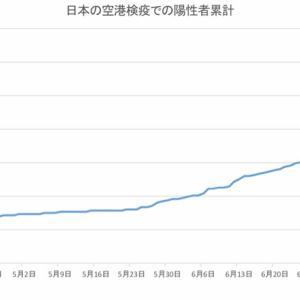 日本の空港検疫での陽性者数(8月2日発表分まで)