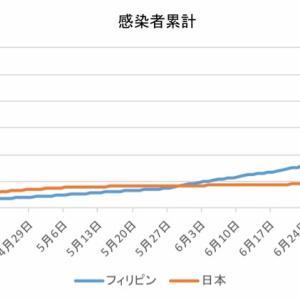 日本とフィリピンの感染者数の比較(8月2日)