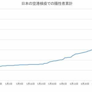 日本の空港検疫での陽性者数(8月3日発表分まで)