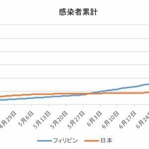 日本とフィリピンの感染者数の比較(8月3日)