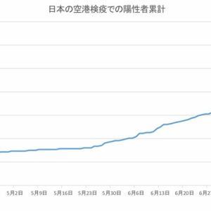 日本の空港検疫での陽性者数(8月4日発表分まで)