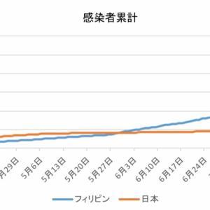 日本とフィリピンの感染者数の比較(8月4日)