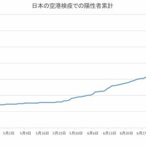 日本の空港検疫での陽性者数(8月7日発表分まで)