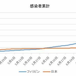 日本とフィリピンの感染者数の比較(8月7日)