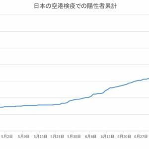 日本の空港検疫での陽性者数(8月8日発表分まで)