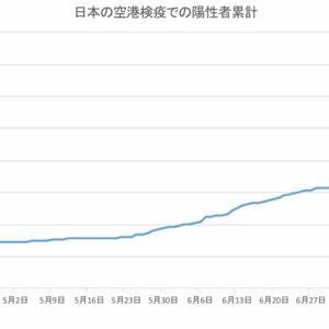 日本の空港検疫での陽性者数(8月9日発表分まで)