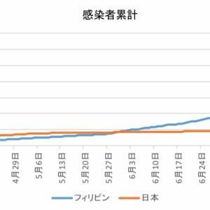 日本とフィリピンの感染者数の比較(8月9日)
